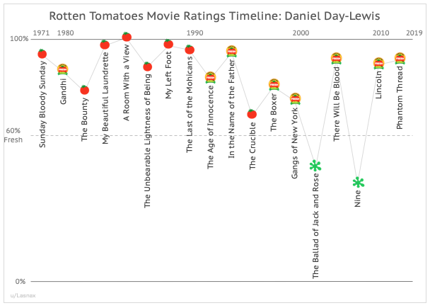 Daniel Day-Lewis Career Movie Ratings