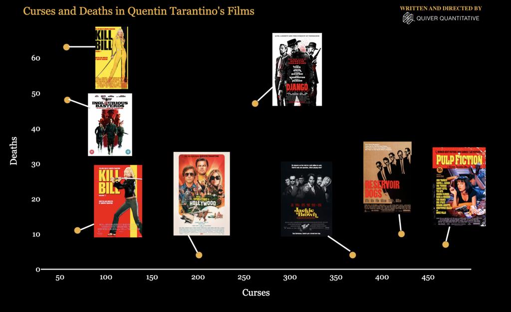 Cursing vs Killing Quentin Tarantino Films