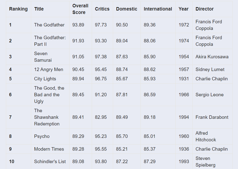 ReelStats Top 500 Movies of All Time